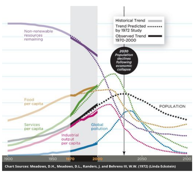 Archivo:Limits to growth predictions sythesis by Smithsonian 2012.png
